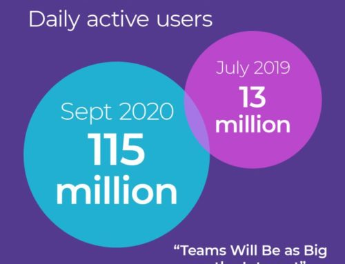 Teams Will Be As Big As The Internet