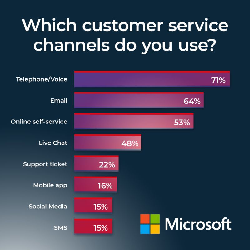 Customer Service Graph